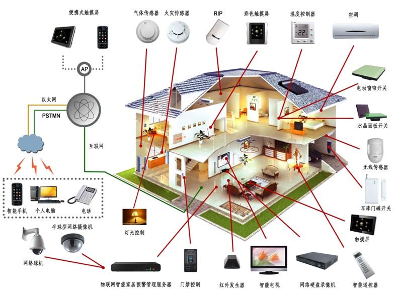 使用方便;  支持多种智能视频分析功能;   提供客户端和智能家居管理